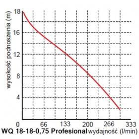 Pompa-WQ-18-18-0,75-Profesional