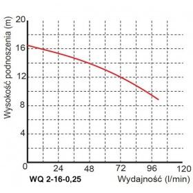 Pompa-WQ-2-16-0,25