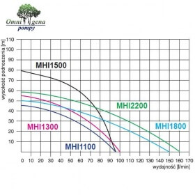 Wykres MHI