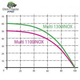 HYDROPHORE WITH PUMP MULTI 1100 INOX