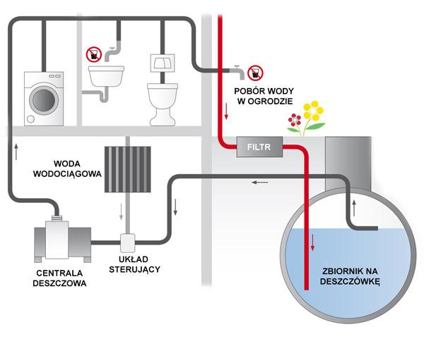 Schemat instalacji zagospodarowania wody deszczowej