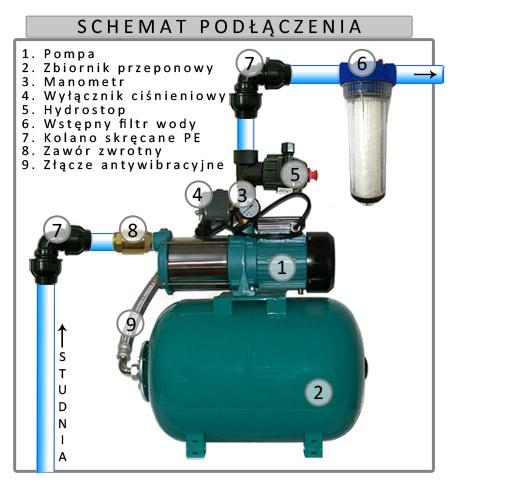 podłączyć pompę wody w zbiorniku ciśnieniowym