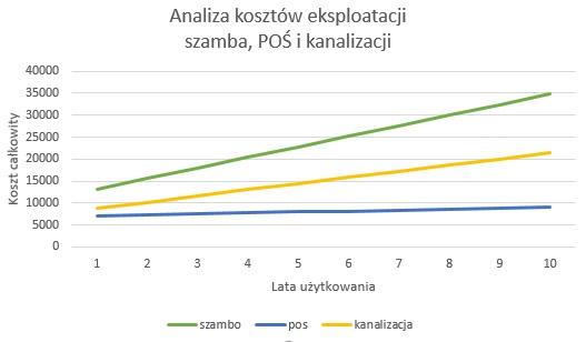 Analiza kosztów eksploatacji szambo, POŚ i kanalizacji
