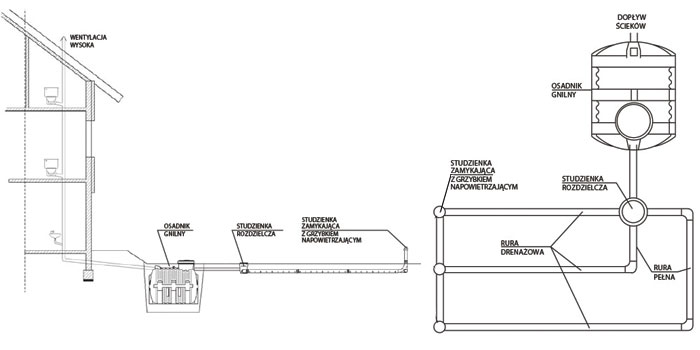 Schemat wentylacji i ułożenia oczyszczalni drenazowej